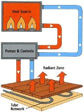Radiant Heat Flooring Installations